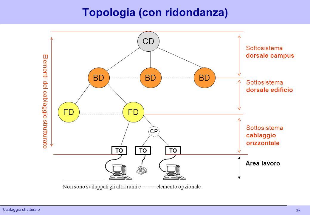 36 Cablaggio strutturato Topologia (con ridondanza) BD FD TO Non sono sviluppati gli altri rami e ------- elemento opzionale CD BD CP Sottosistema dor