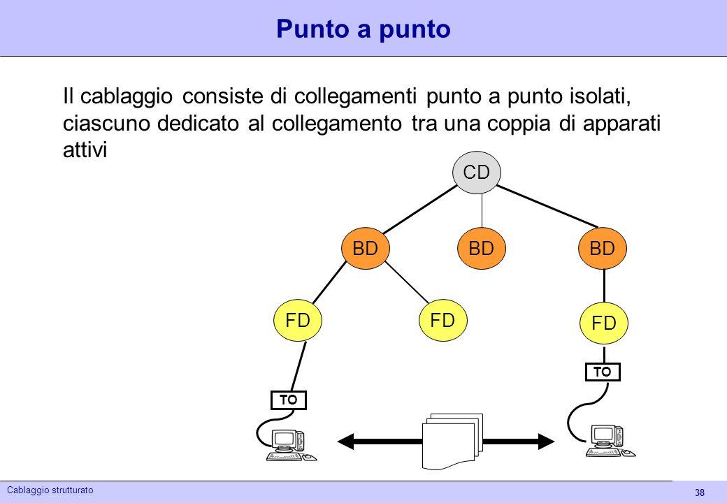 38 Cablaggio strutturato Punto a punto Il cablaggio consiste di collegamenti punto a punto isolati, ciascuno dedicato al collegamento tra una coppia d