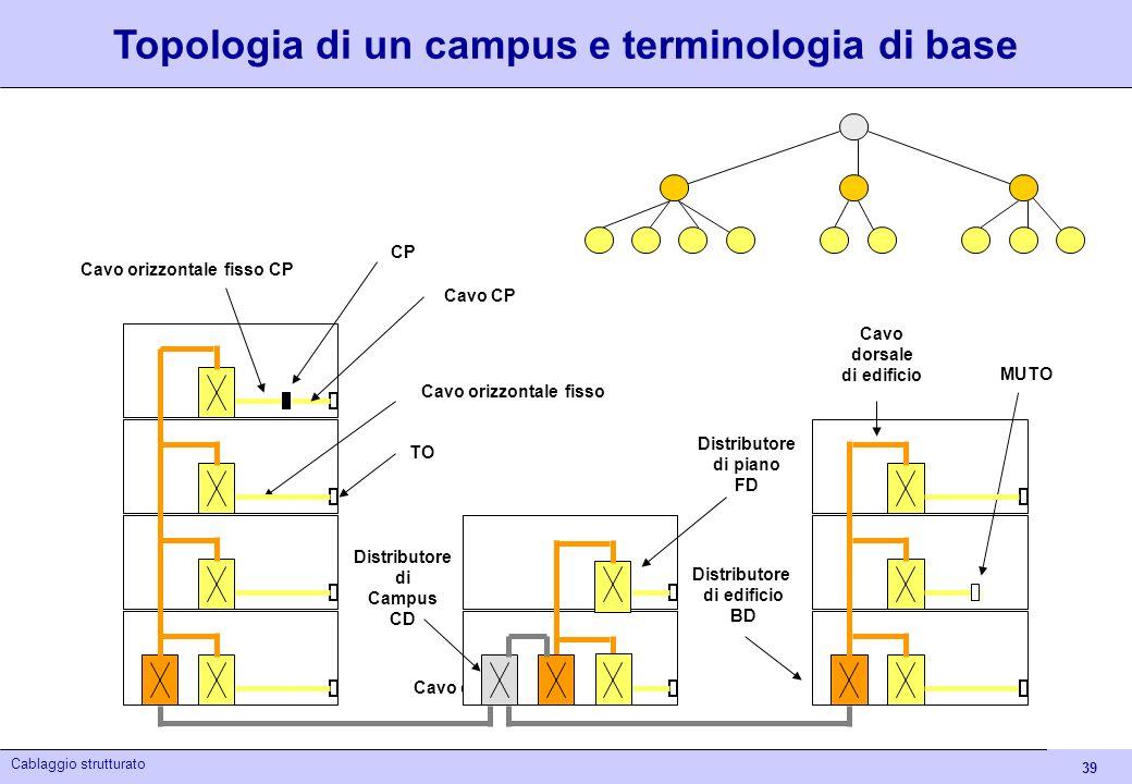 39 Cablaggio strutturato Cavo dorsale campus Topologia di un campus e terminologia di base