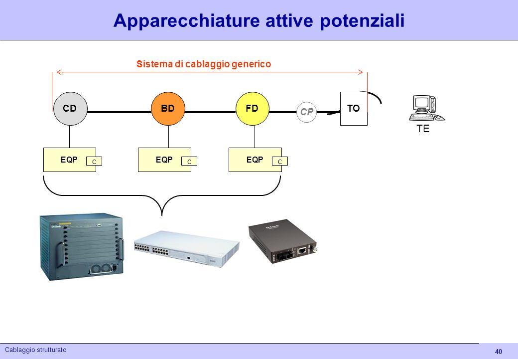 40 Cablaggio strutturato TE BDFD CP CD EQP c c c TO Sistema di cablaggio generico Apparecchiature attive potenziali