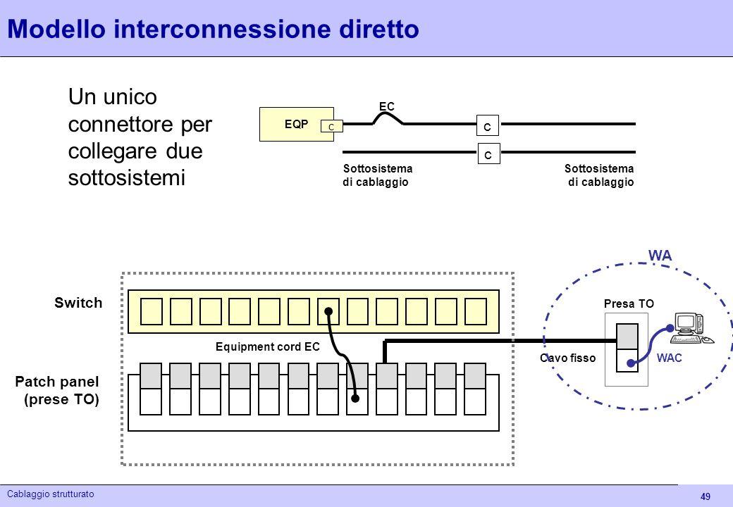 49 Cablaggio strutturato Modello interconnessione diretto Un unico connettore per collegare due sottosistemi Presa TO Switch Patch panel (prese TO) Eq