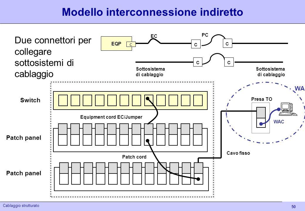 50 Cablaggio strutturato Modello interconnessione indiretto Due connettori per collegare sottosistemi di cablaggio Sottosistema di cablaggio Sottosist