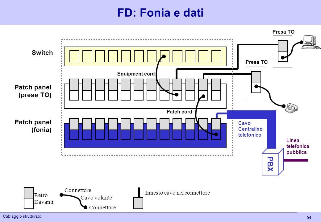 54 Cablaggio strutturato FD: Fonia e dati