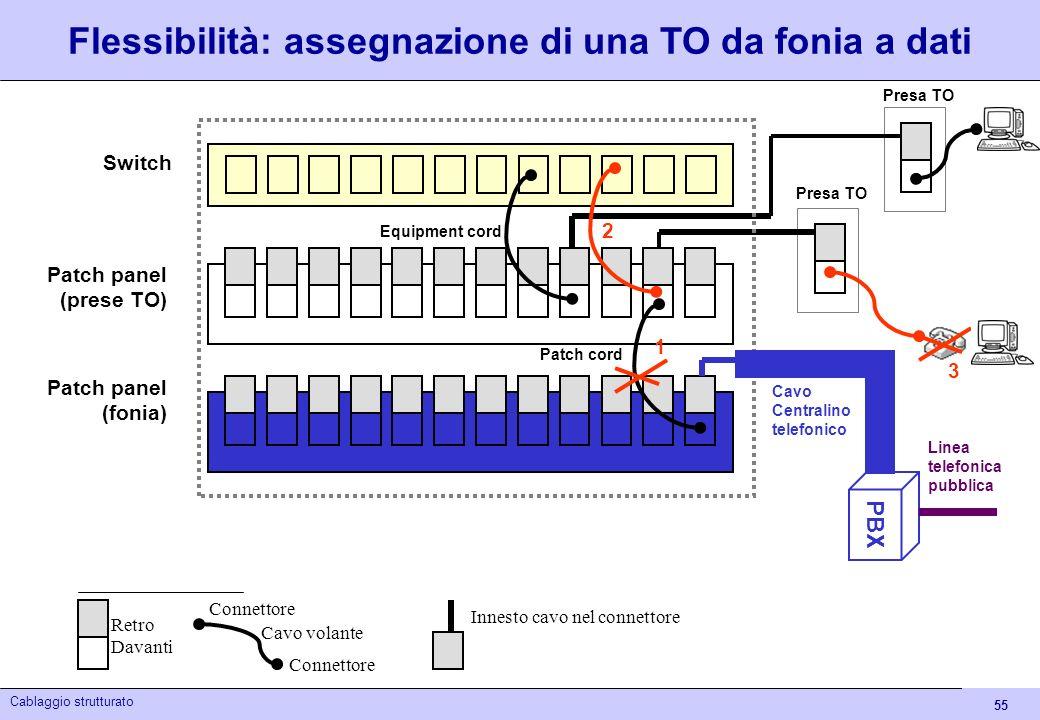 55 Cablaggio strutturato Flessibilità: assegnazione di una TO da fonia a dati