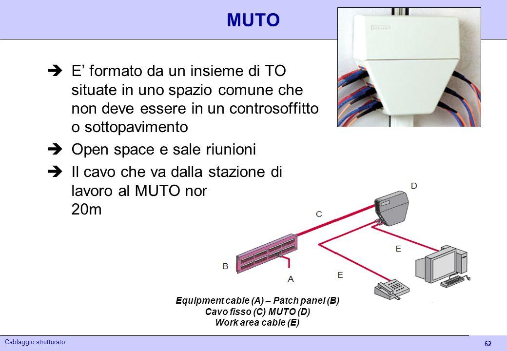 62 Cablaggio strutturato MUTO E formato da un insieme di TO situate in uno spazio comune che non deve essere in un controsoffitto o sottopavimento Ope
