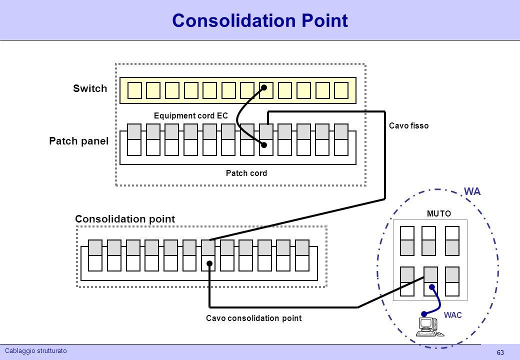 63 Cablaggio strutturato MUTO Patch panel Cavo fisso WAC WA Equipment cord EC Consolidation point Patch cord Cavo consolidation point Switch Consolida