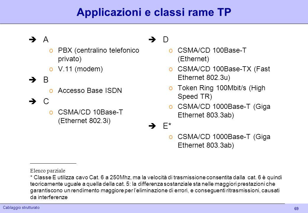 69 Cablaggio strutturato Applicazioni e classi rame TP A oPBX (centralino telefonico privato) oV.11 (modem) B oAccesso Base ISDN C oCSMA/CD 10Base-T (