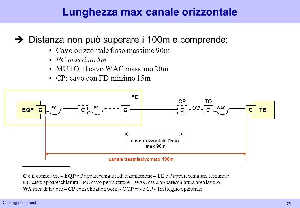 75 Cablaggio strutturato Canale orizzontale Lunghezza max canale orizzontale Distanza non può superare i 100m e comprende: Cavo orizzontale fisso mass
