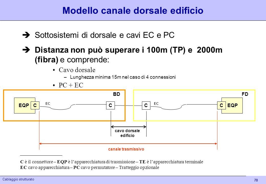 78 Cablaggio strutturato Canale dorsale Modello canale dorsale edificio Sottosistemi di dorsale e cavi EC e PC Distanza non può superare i 100m (TP) e