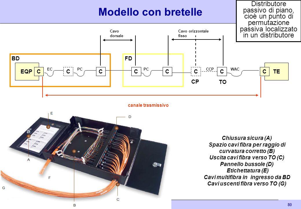 80 Cablaggio strutturato EQP CCC BD ECPC FD PC TE CC CP TO C WACCCP CC Cavo dorsale Cavo orizzontale fisso Modello con bretelle canale trasmissivo Chi