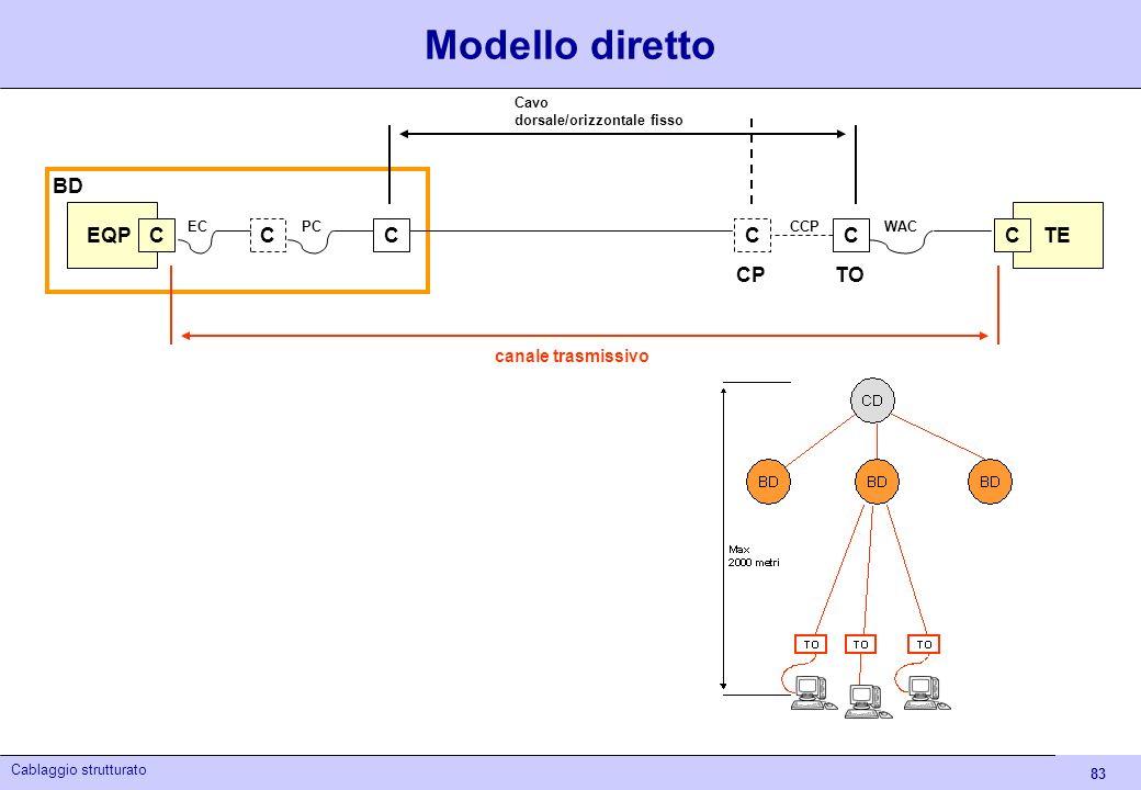 83 Cablaggio strutturato EQP CCC BD ECPC TE CC CPTO C WACCCP canale trasmissivo Cavo dorsale/orizzontale fisso Modello diretto