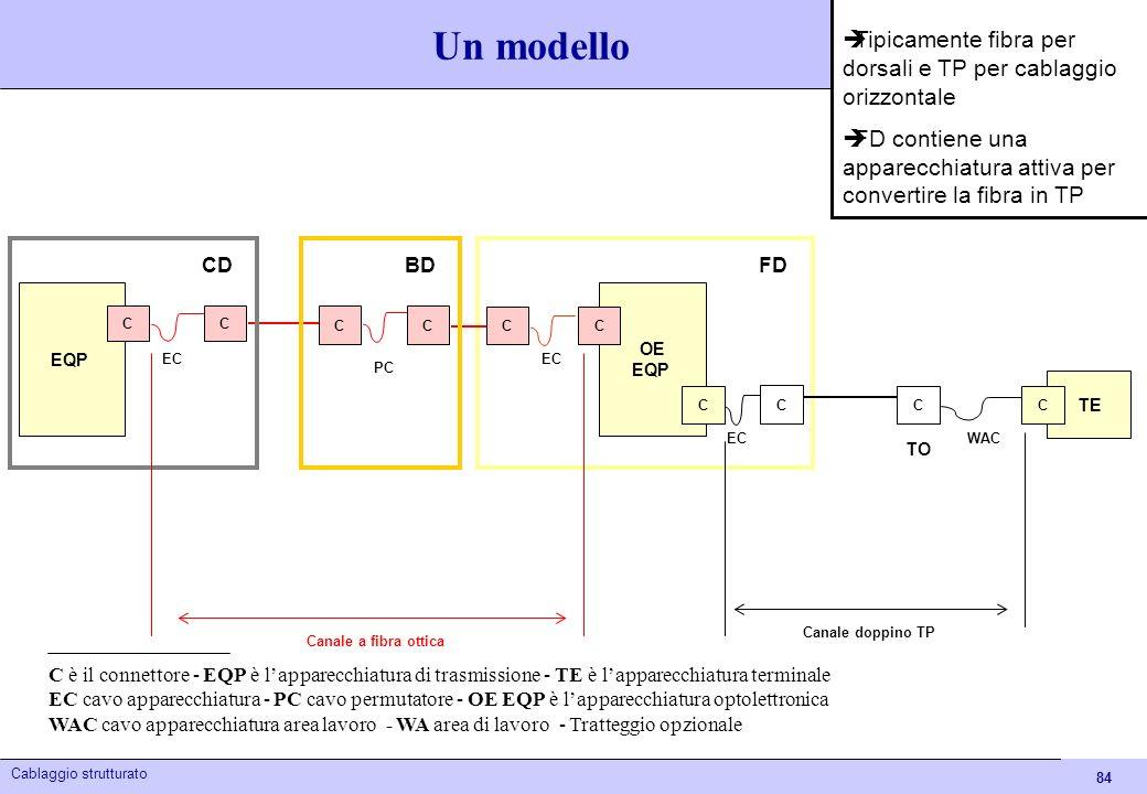 84 Cablaggio strutturato Canale a fibra ottica OE EQP C FD TO C PC EC C C TE C C C EQP C C C BDCD EC WAC Canale doppino TP Un modello C è il connettor