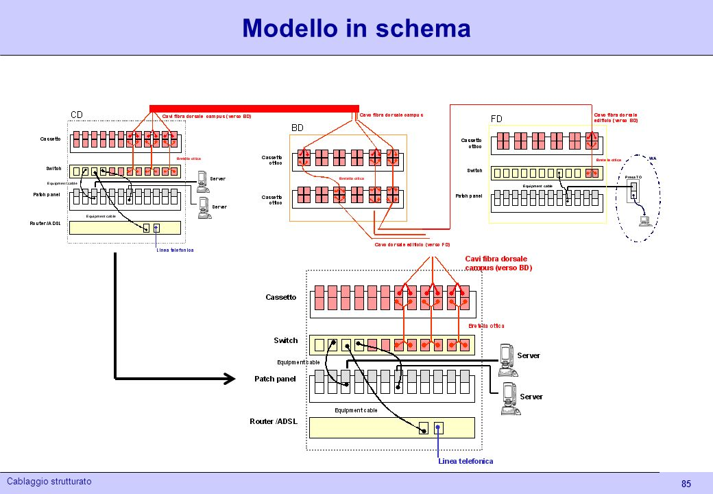 85 Cablaggio strutturato Modello in schema