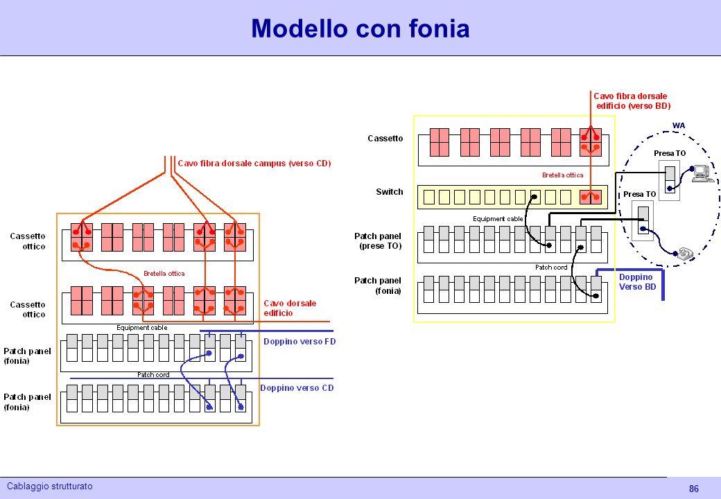 86 Cablaggio strutturato Modello con fonia