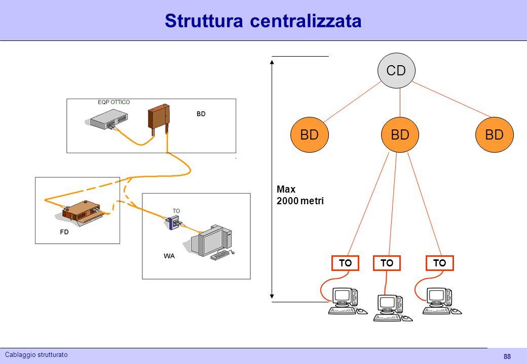 88 Cablaggio strutturato Struttura centralizzata BD TO CD BD Max 2000 metri