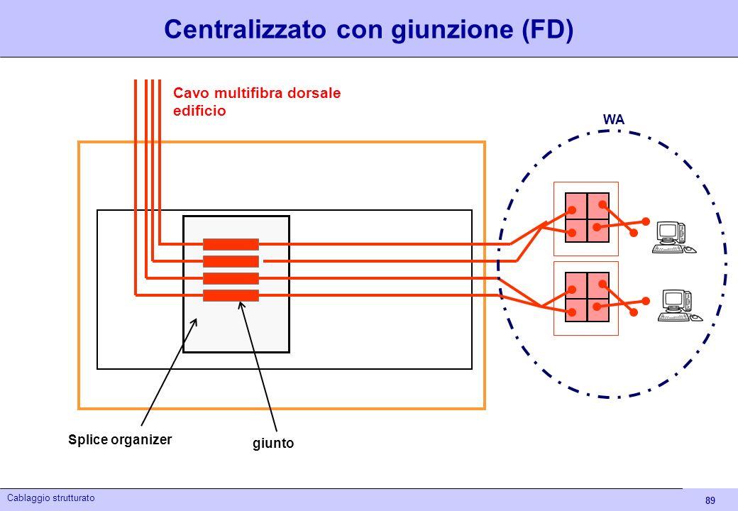 89 Cablaggio strutturato Centralizzato con giunzione (FD) Cavo multifibra dorsale edificio Splice organizer giunto WA