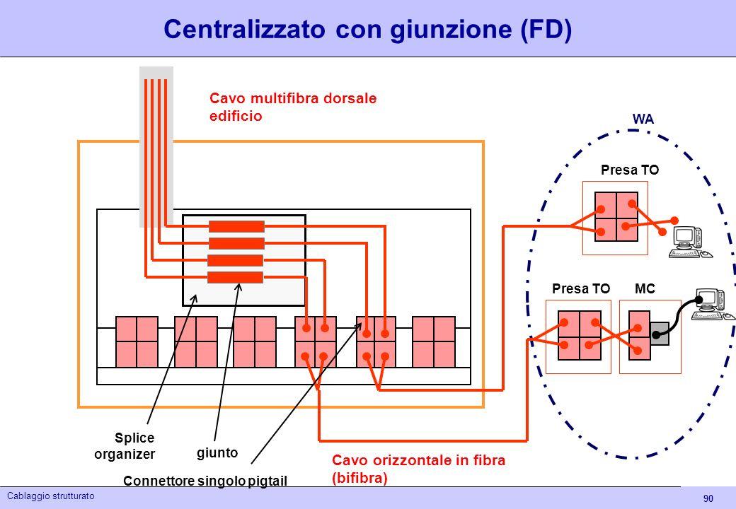 90 Cablaggio strutturato Centralizzato con giunzione (FD) Presa TO WA Presa TOMC Cavo orizzontale in fibra (bifibra) Cavo multifibra dorsale edificio