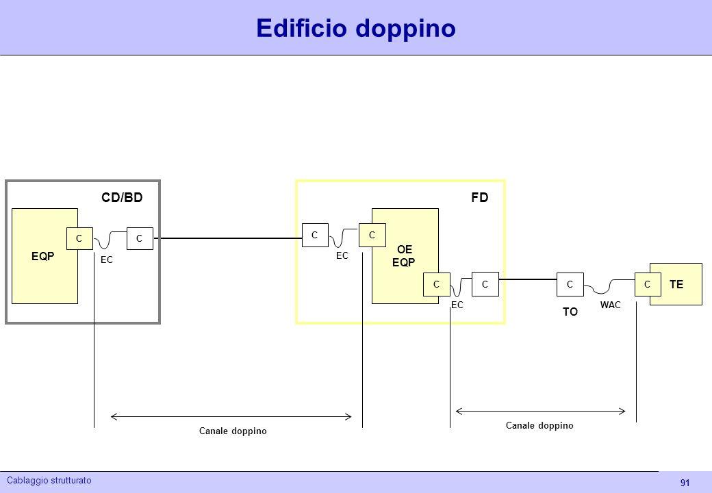 91 Cablaggio strutturato Edificio doppino Canale doppino OE EQP C FD TO C EC C C TE C EQP C C C CD/BD EC WAC Canale doppino