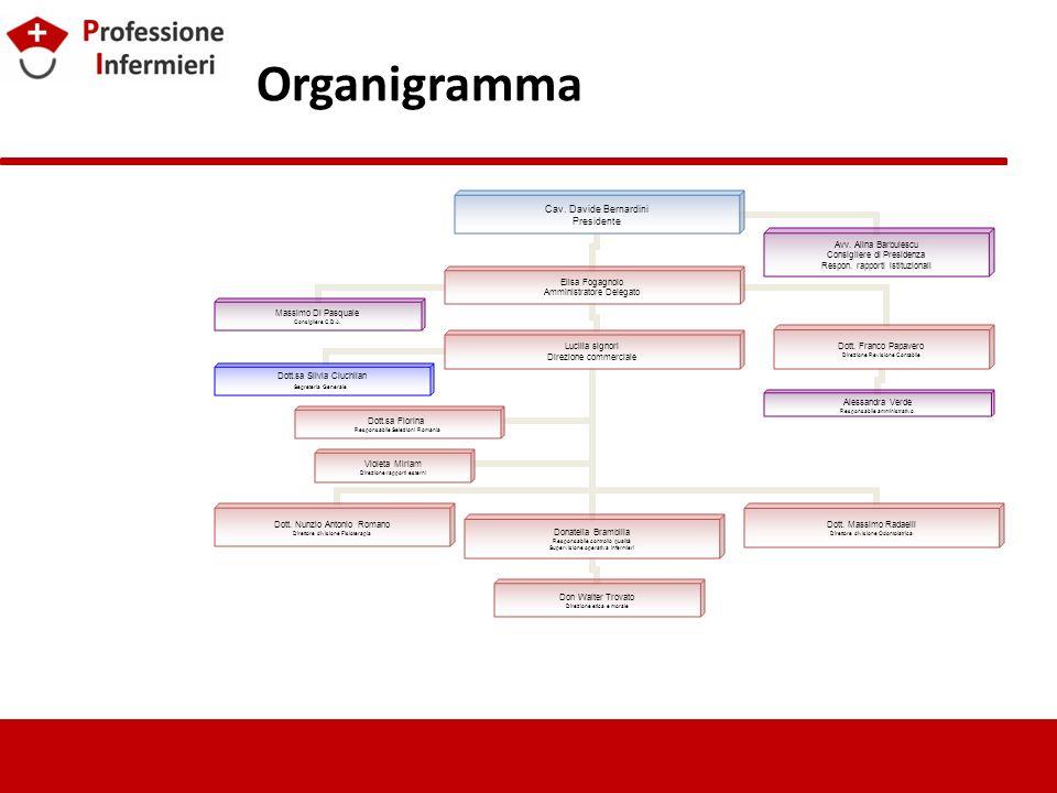 Organigramma Cav. Davide Bernardini Presidente Donatella Brambilla Responsabile controllo qualità Supervisione operativa infermieri Elisa Fogagnolo Am