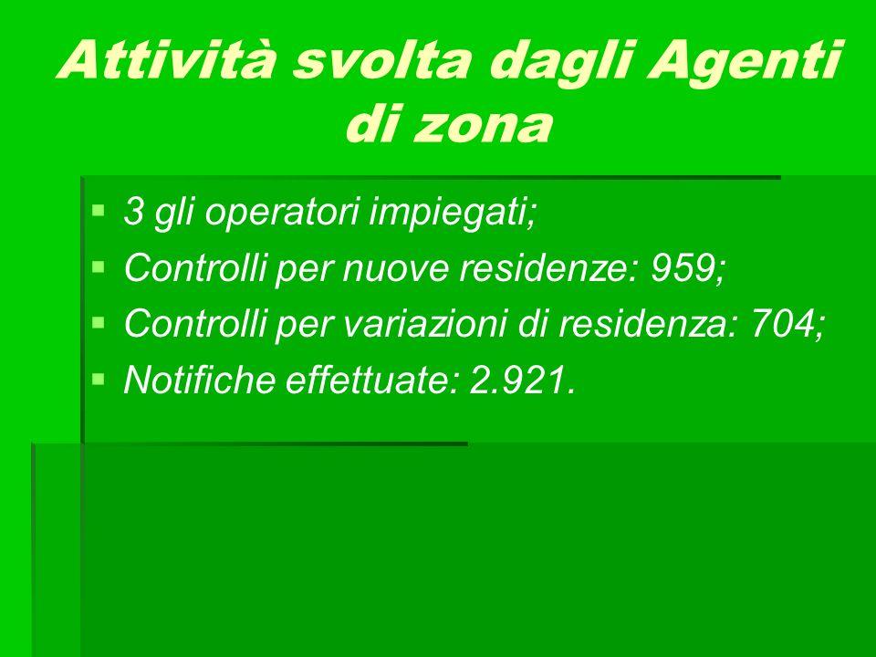 Attività svolta dagli Agenti di zona 3 gli operatori impiegati; Controlli per nuove residenze: 959; Controlli per variazioni di residenza: 704; Notifiche effettuate: 2.921.