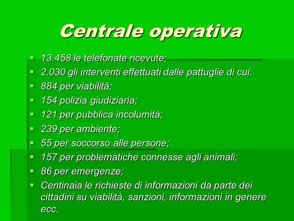 Centrale operativa 13.458 le telefonate ricevute; 13.458 le telefonate ricevute; 2.030 gli interventi effettuati dalle pattuglie di cui: 2.030 gli int