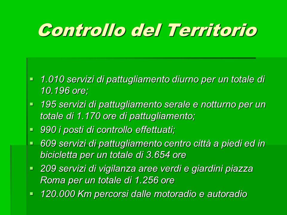 1.010 servizi di pattugliamento diurno per un totale di 10.196 ore; 1.010 servizi di pattugliamento diurno per un totale di 10.196 ore; 195 servizi di