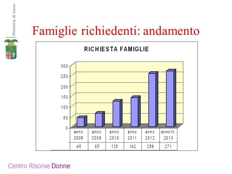Famiglie richiedenti: andamento Centro Risorse Donne