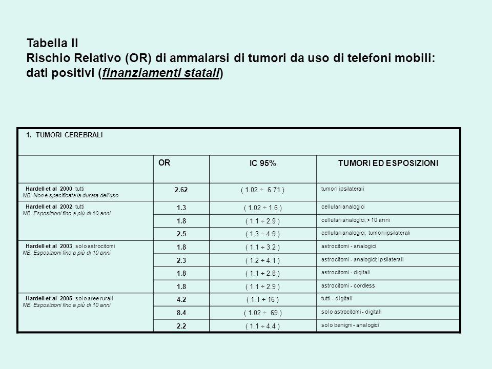 Tabella II Rischio Relativo (OR) di ammalarsi di tumori da uso di telefoni mobili: dati positivi (finanziamenti statali) 1.