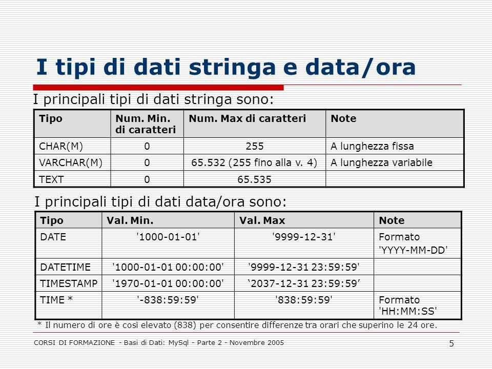 CORSI DI FORMAZIONE - Basi di Dati: MySql - Parte 2 - Novembre 2005 5 I tipi di dati stringa e data/ora TipoNum. Min. di caratteri Num. Max di caratte