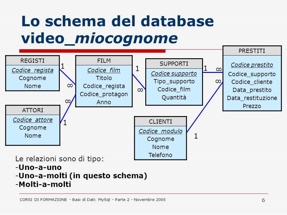CORSI DI FORMAZIONE - Basi di Dati: MySql - Parte 2 - Novembre 2005 6 Lo schema del database video_miocognome REGISTI Codice_regista Cognome Nome SUPP