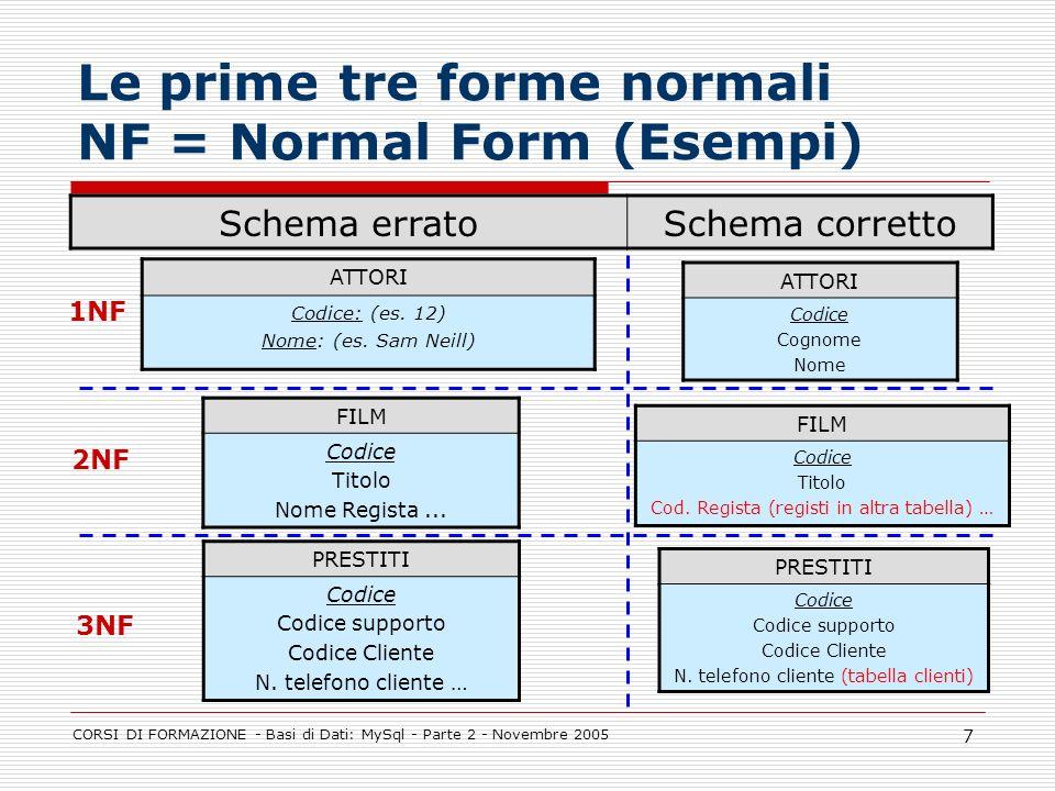 CORSI DI FORMAZIONE - Basi di Dati: MySql - Parte 2 - Novembre 2005 7 Le prime tre forme normali NF = Normal Form (Esempi) Schema erratoSchema corrett