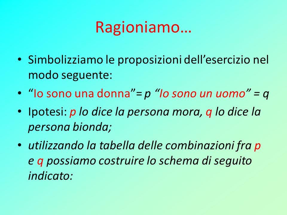 Ragioniamo… Simbolizziamo le proposizioni dellesercizio nel modo seguente: Io sono una donna= p Io sono un uomo = q Ipotesi: p lo dice la persona mora