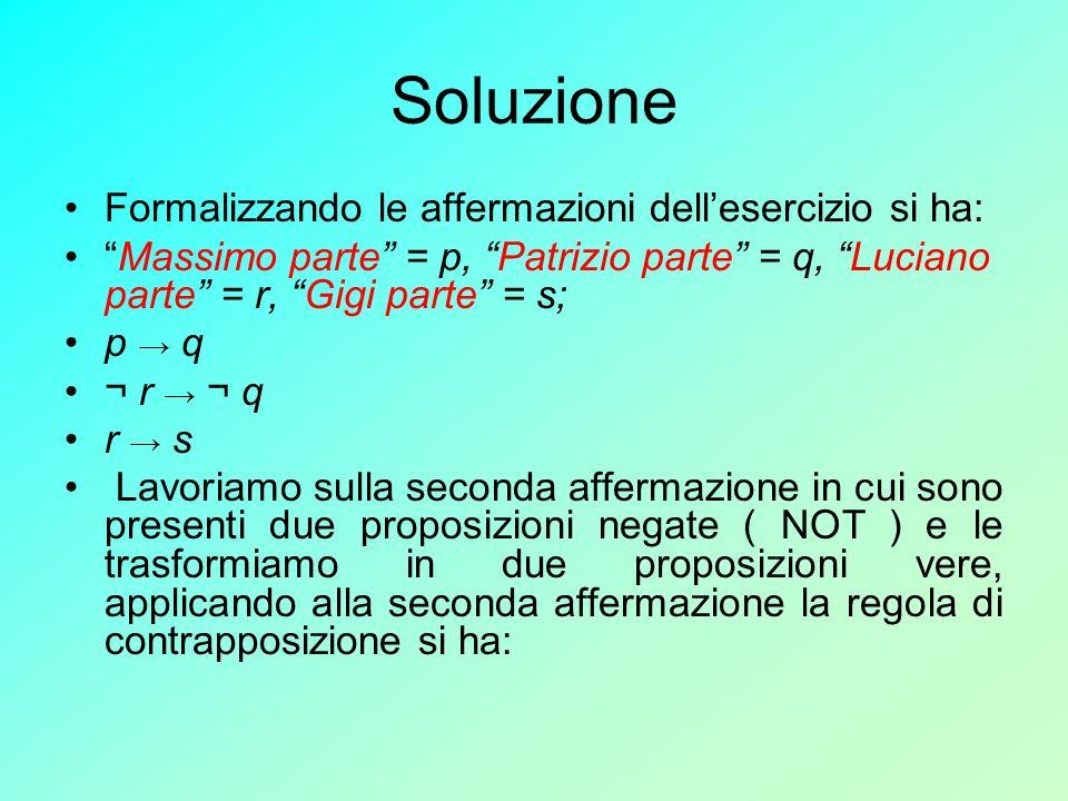Soluzione Formalizzando le affermazioni dellesercizio si ha: Massimo parte = p, Patrizio parte = q, Luciano parte = r, Gigi parte = s; p q ¬ r ¬ q r s