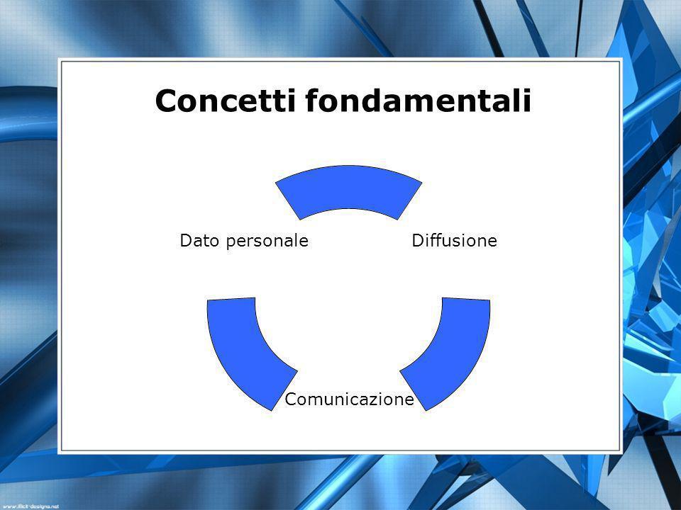 Diffusione Comunicazione Dato personale Concetti fondamentali