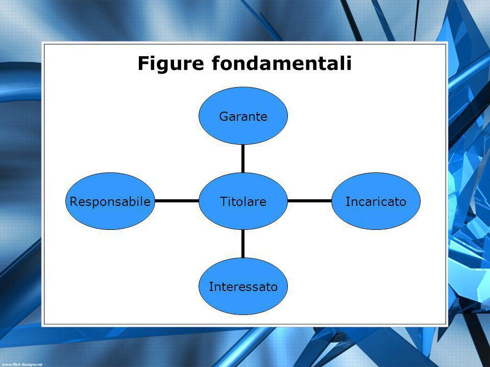 Titolare GaranteIncaricatoInteressatoResponsabile Figure fondamentali