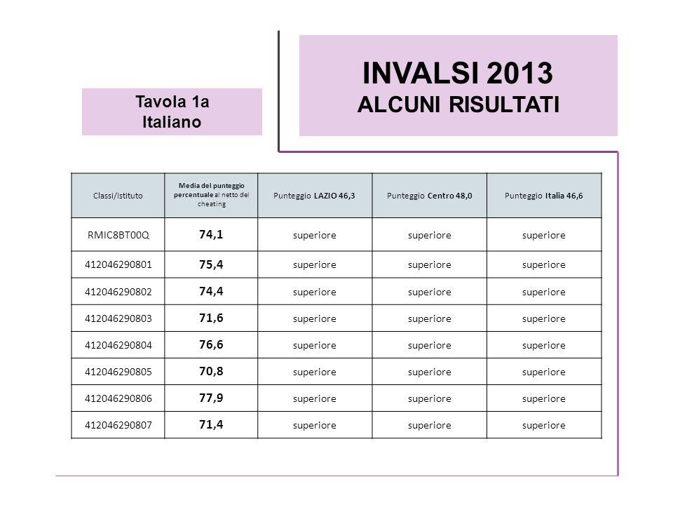 INVALSI 2013 ALCUNI RISULTATI Tavola 1a Italiano Classi/Istituto Media del punteggio percentuale al netto del cheating Punteggio LAZIO 46,3Punteggio C
