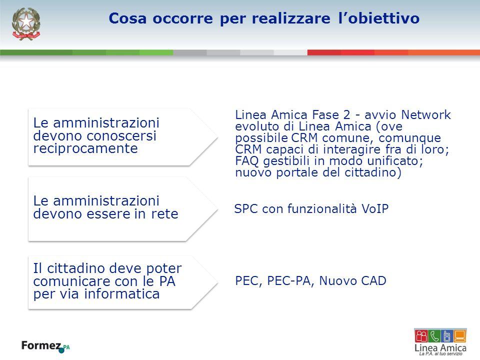 Cosa occorre per realizzare lobiettivo SPC con funzionalità VoIP Le amministrazioni devono conoscersi reciprocamente Linea Amica Fase 2 - avvio Networ
