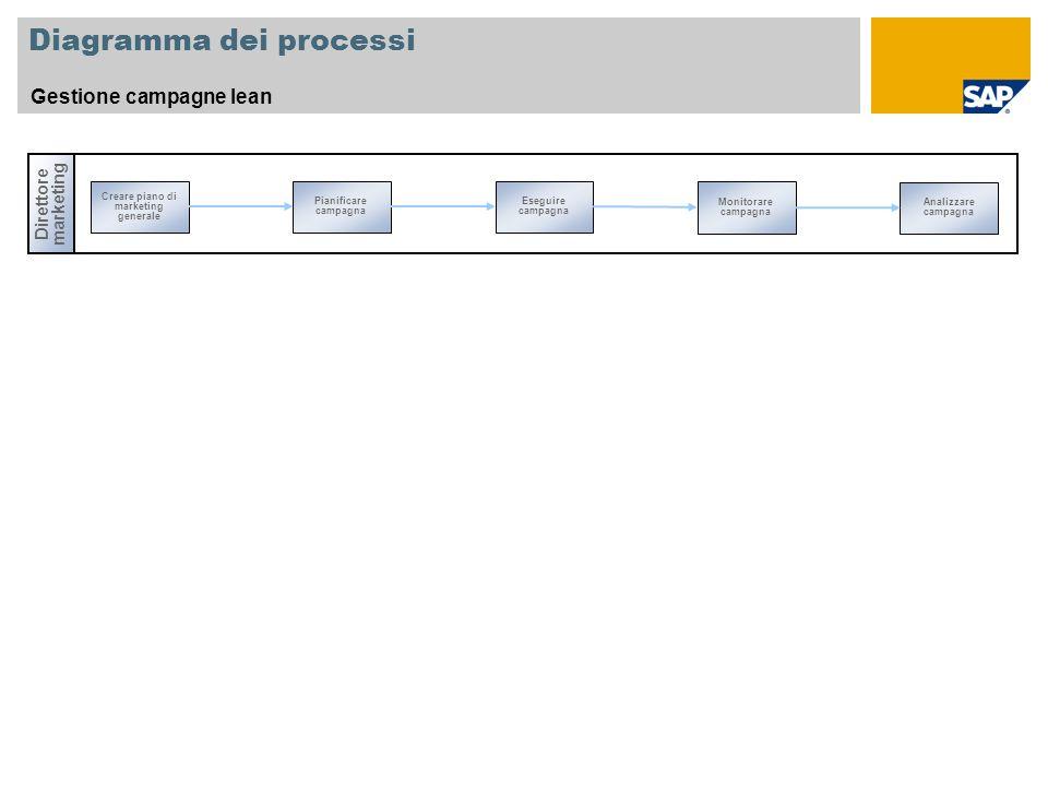 Diagramma dei processi Gestione campagne lean Direttore marketing Creare piano di marketing generale Monitorare campagna Pianificare campagna Eseguire campagna Analizzare campagna
