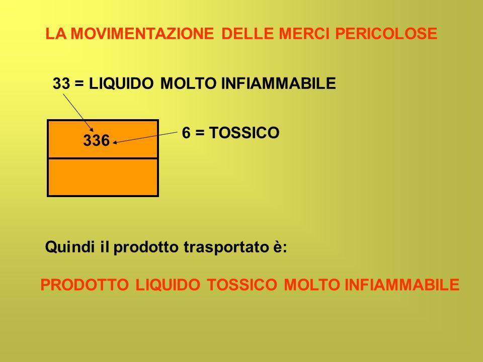 LA MOVIMENTAZIONE DELLE MERCI PERICOLOSE 336 33 = LIQUIDO MOLTO INFIAMMABILE 6 = TOSSICO Quindi il prodotto trasportato è: PRODOTTO LIQUIDO TOSSICO MO