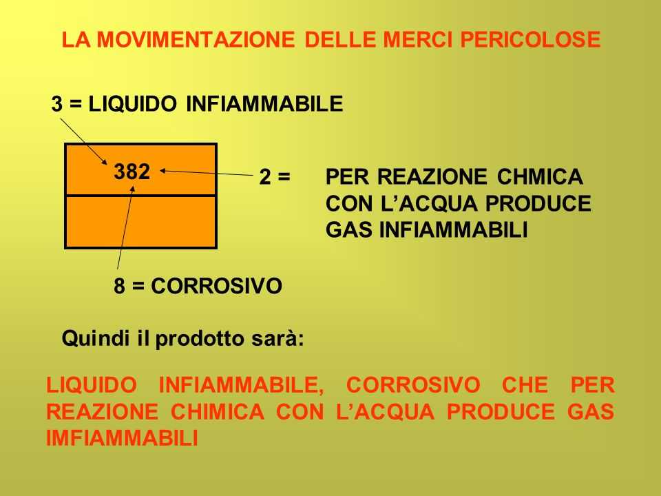 LA MOVIMENTAZIONE DELLE MERCI PERICOLOSE 382 3 = LIQUIDO INFIAMMABILE 8 = CORROSIVO 2 = PER REAZIONE CHMICA CON LACQUA PRODUCE GAS INFIAMMABILI Quindi