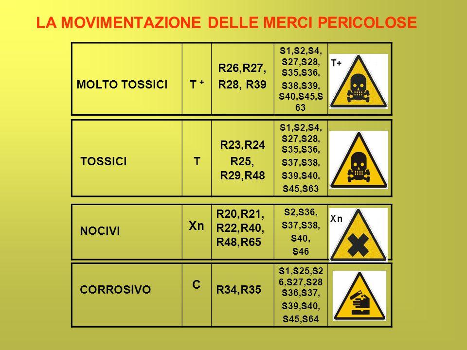 MOLTO TOSSICIT + R26,R27, R28, R39 S1,S2,S4, S27,S28, S35,S36, S38,S39, S40,S45,S 63 LA MOVIMENTAZIONE DELLE MERCI PERICOLOSE TOSSICIT R23,R24 R25, R2