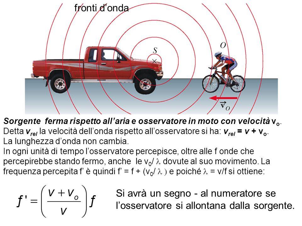 fronti donda Sorgente ferma rispetto allaria e osservatore in moto con velocità v o. Detta v rel la velocità dellonda rispetto allosservatore si ha: v