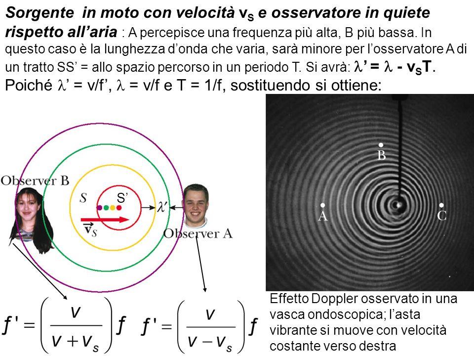Sorgente in moto con velocità v S e osservatore in quiete rispetto allaria : A percepisce una frequenza più alta, B più bassa.