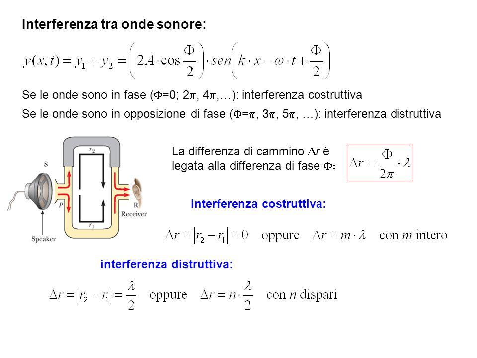 Interferenza tra onde sonore: interferenza costruttiva: interferenza distruttiva: La differenza di cammino r è legata alla differenza di fase Se le onde sono in fase ( =0; 2, 4,…): interferenza costruttiva Se le onde sono in opposizione di fase ( =, 3, 5, …): interferenza distruttiva