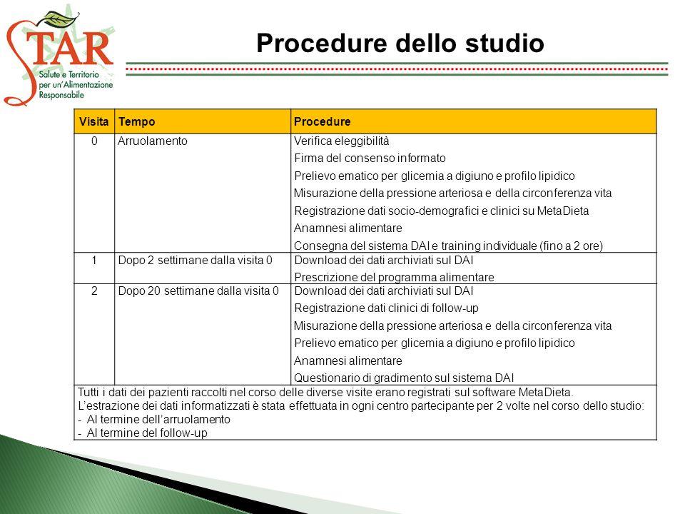 Procedure dello studio VisitaTempoProcedure 0ArruolamentoVerifica eleggibilità Firma del consenso informato Prelievo ematico per glicemia a digiuno e