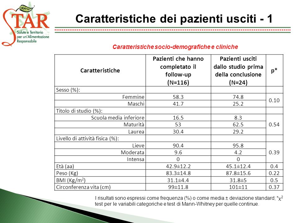 Caratteristiche dei pazienti usciti - 1 Caratteristiche Pazienti che hanno completato il follow-up (N=116) Pazienti usciti dallo studio prima della conclusione (N=24) p* Sesso (%): Femmine58.374.8 0.10 Maschi41.725.2 Titolo di studio (%): Scuola media inferiore16.58.3 0.54 Maturità5362.5 Laurea30.429.2 Livello di attività fisica (%): Lieve90.495.8 0.39 Moderata9.64.2 Intensa00 Età (aa)42.9±12.245.1±12.40.4 Peso (Kg)83.3±14.887.8±15.60.22 BMI (Kg/m 2 )31.1±4.431.8±50.5 Circonferenza vita (cm)99±11.8101±110.37 Caratteristiche socio-demografiche e cliniche I risultati sono espressi come frequenza (%) o come media ± deviazione standard; * 2 test per le variabili categoriche e test di Mann-Whitney per quelle continue.
