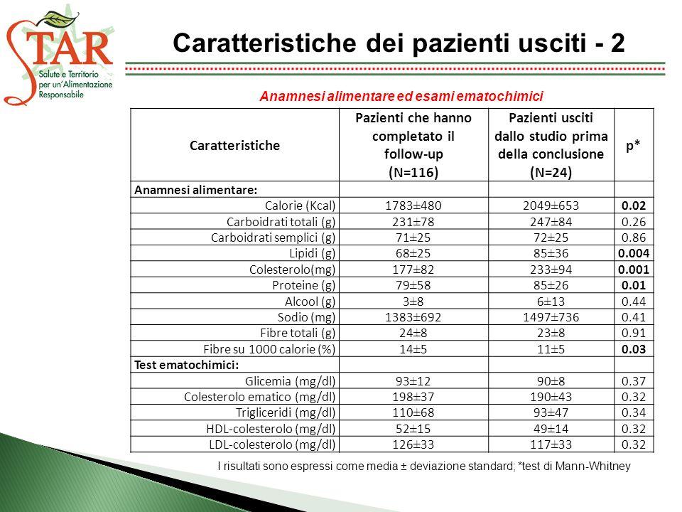 Caratteristiche dei pazienti usciti - 2 Caratteristiche Pazienti che hanno completato il follow-up (N=116) Pazienti usciti dallo studio prima della conclusione (N=24) p* Anamnesi alimentare: Calorie (Kcal)1783±4802049±6530.02 Carboidrati totali (g)231±78247±840.26 Carboidrati semplici (g)71±2572±250.86 Lipidi (g)68±2585±360.004 Colesterolo(mg)177±82233±940.001 Proteine (g)79±5885±260.01 Alcool (g)3±86±130.44 Sodio (mg)1383±6921497±7360.41 Fibre totali (g)24±823±80.91 Fibre su 1000 calorie (%)14±511±50.03 Test ematochimici: Glicemia (mg/dl)93±1290±80.37 Colesterolo ematico (mg/dl)198±37190±430.32 Trigliceridi (mg/dl)110±6893±470.34 HDL-colesterolo (mg/dl)52±1549±140.32 LDL-colesterolo (mg/dl)126±33117±330.32 Anamnesi alimentare ed esami ematochimici I risultati sono espressi come media ± deviazione standard; *test di Mann-Whitney