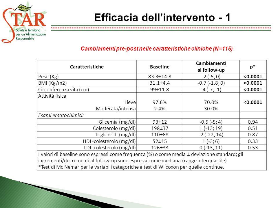 Efficacia dellintervento - 1 CaratteristicheBaseline Cambiamenti al follow-up p* Peso (Kg)83.3±14.8-2 (-5; 0)<0.0001 BMI (Kg/m2)31.1±4.4-0.7 (-1.8; 0)