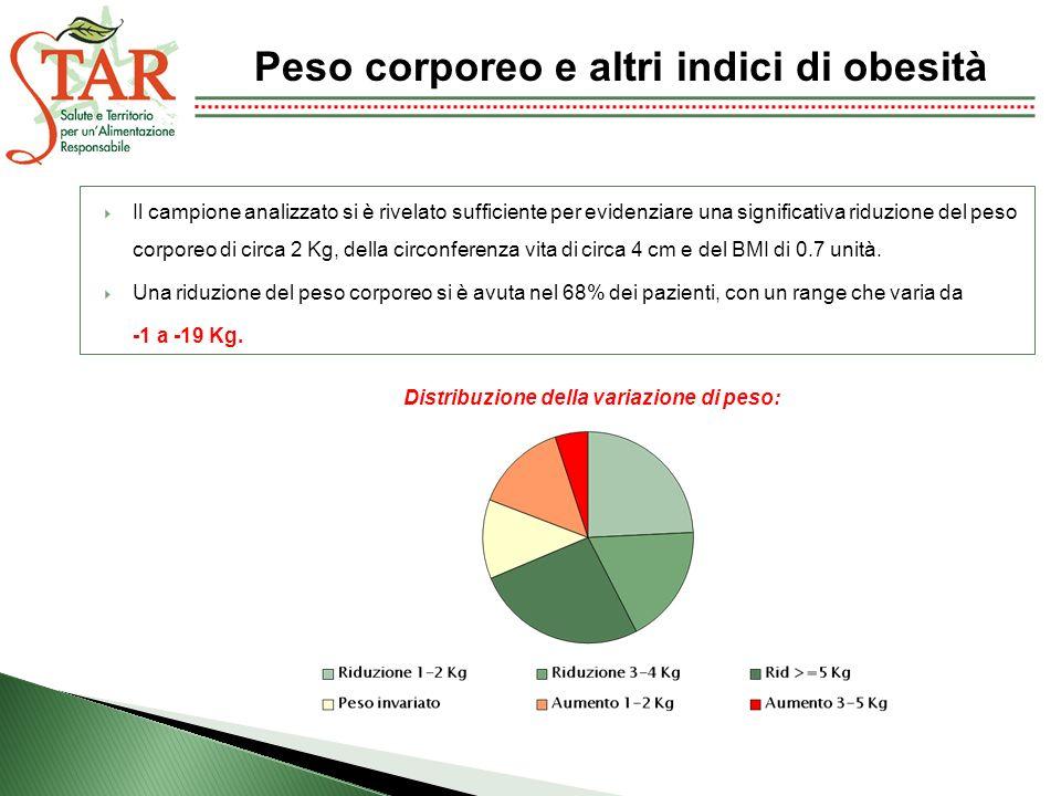 Il campione analizzato si è rivelato sufficiente per evidenziare una significativa riduzione del peso corporeo di circa 2 Kg, della circonferenza vita di circa 4 cm e del BMI di 0.7 unità.