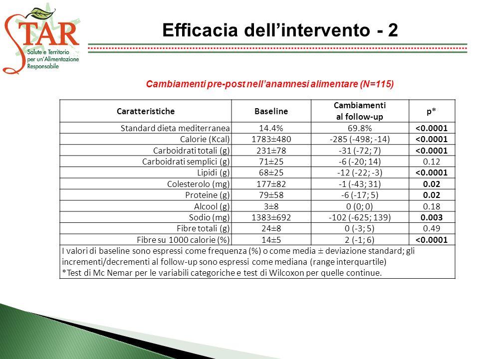 CaratteristicheBaseline Cambiamenti al follow-up p* Standard dieta mediterranea14.4%69.8%<0.0001 Calorie (Kcal)1783±480-285 (-498; -14)<0.0001 Carboidrati totali (g)231±78-31 (-72; 7)<0.0001 Carboidrati semplici (g)71±25-6 (-20; 14)0.12 Lipidi (g)68±25-12 (-22; -3)<0.0001 Colesterolo (mg)177±82-1 (-43; 31)0.02 Proteine (g)79±58-6 (-17; 5)0.02 Alcool (g)3±80 (0; 0)0.18 Sodio (mg)1383±692-102 (-625; 139)0.003 Fibre totali (g)24±80 (-3; 5)0.49 Fibre su 1000 calorie (%)14±52 (-1; 6)<0.0001 I valori di baseline sono espressi come frequenza (%) o come media ± deviazione standard; gli incrementi/decrementi al follow-up sono espressi come mediana (range interquartile) *Test di Mc Nemar per le variabili categoriche e test di Wilcoxon per quelle continue.
